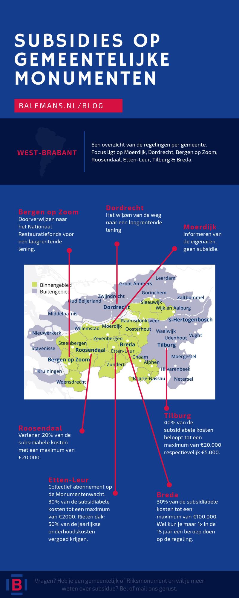 Infographic over de subsidies die gemeenten verlenen voor een gemeentelijk monument